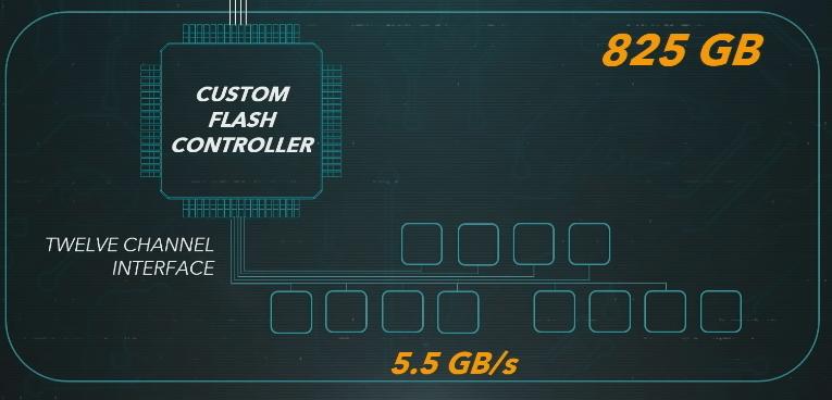 PS5の容量